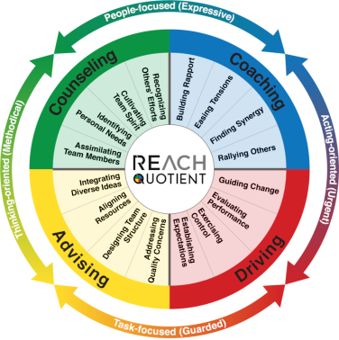 REACH Quotient Wheel Infographic